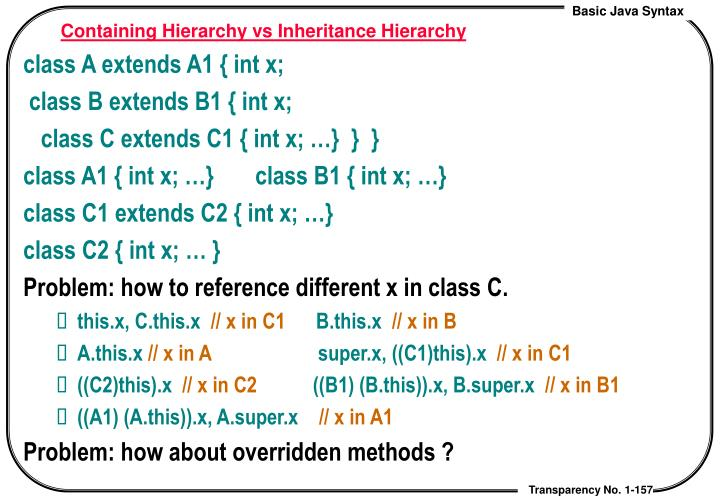 Containing Hierarchy vs Inheritance Hierarchy