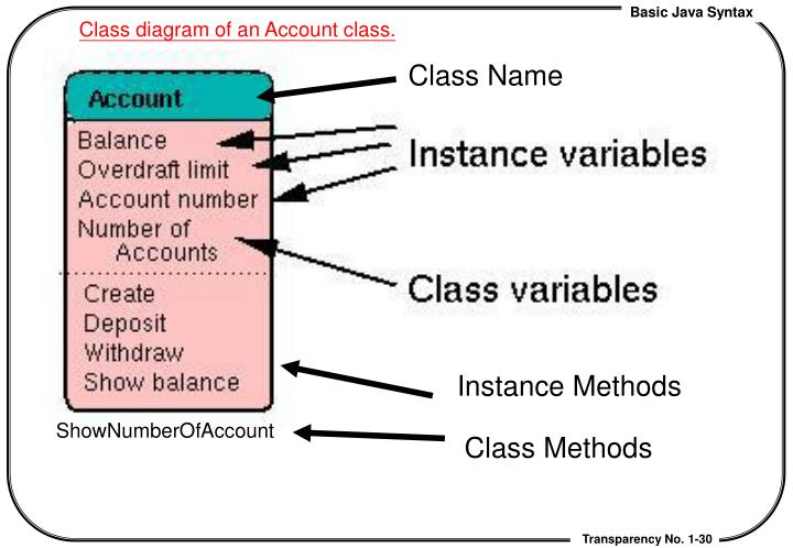 Class diagram of an Account class.