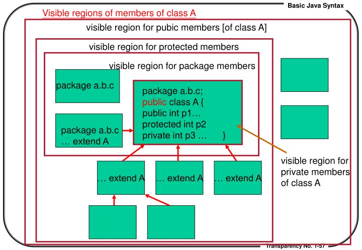 Visible regions of members of class A