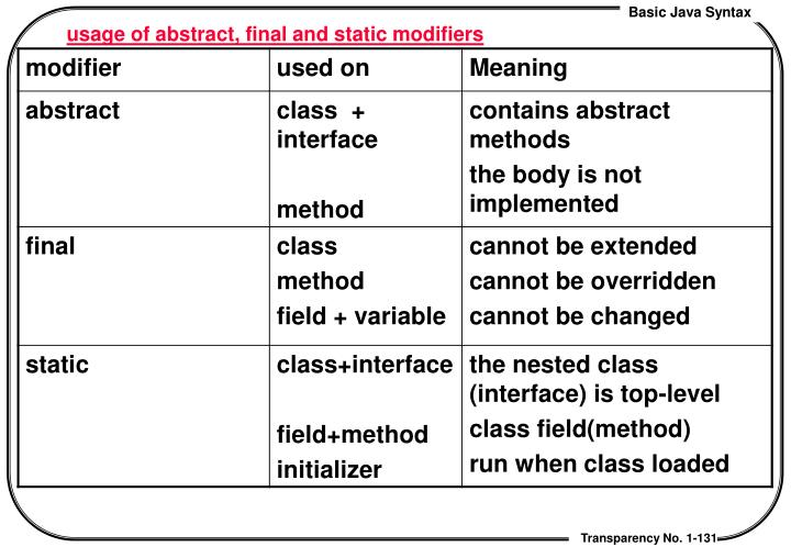 usage of abstract, final and static modifiers