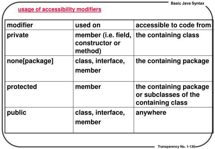 usage of accessibility modifiers