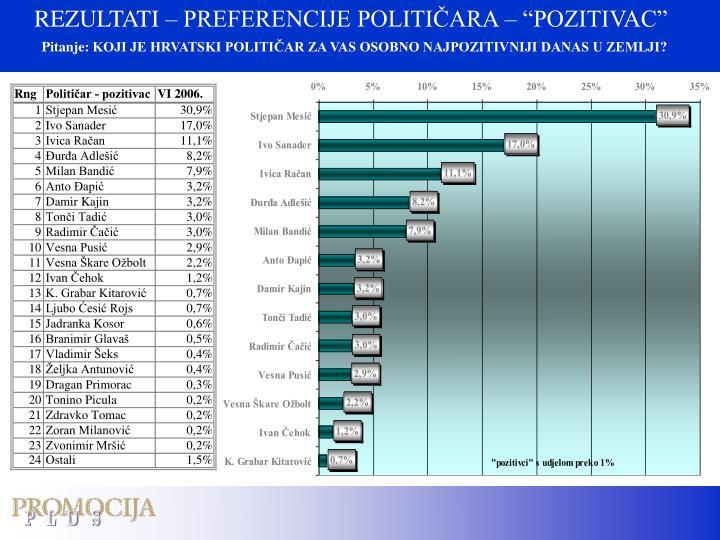 """REZULTATI – PREFERENCIJE POLITIČARA – """"POZITIVAC"""""""