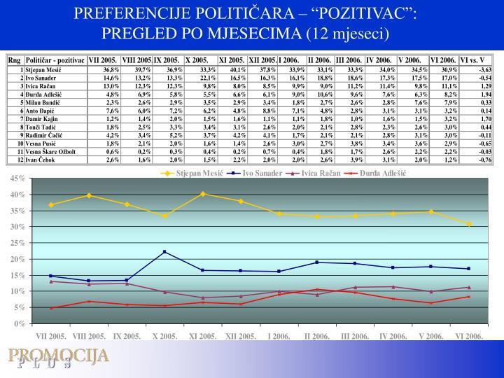 "PREFERENCIJE POLITIČARA – ""POZITIVAC"":"