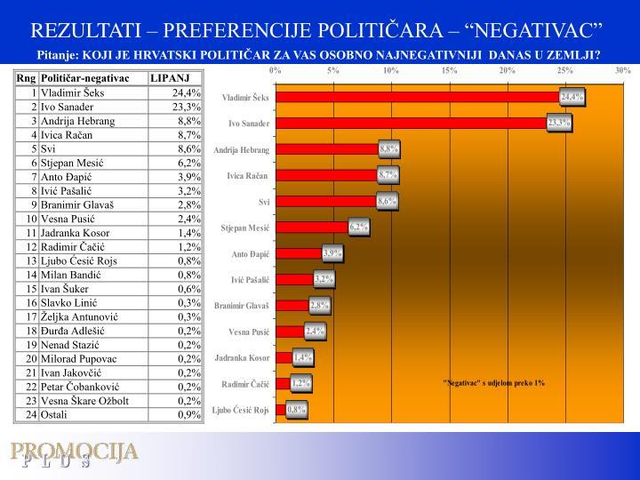"""REZULTATI – PREFERENCIJE POLITIČARA – """"NEGATIVAC"""""""