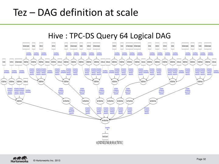 Tez – DAG definition at scale