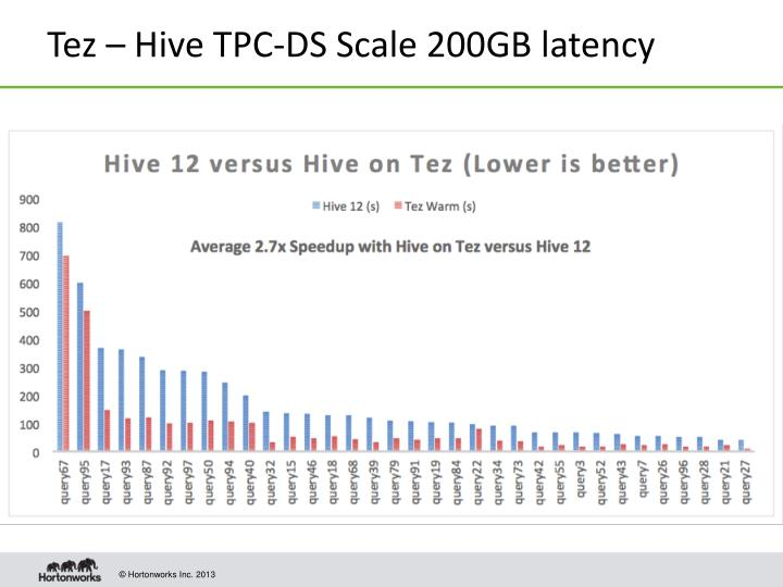 Tez – Hive TPC-DS Scale