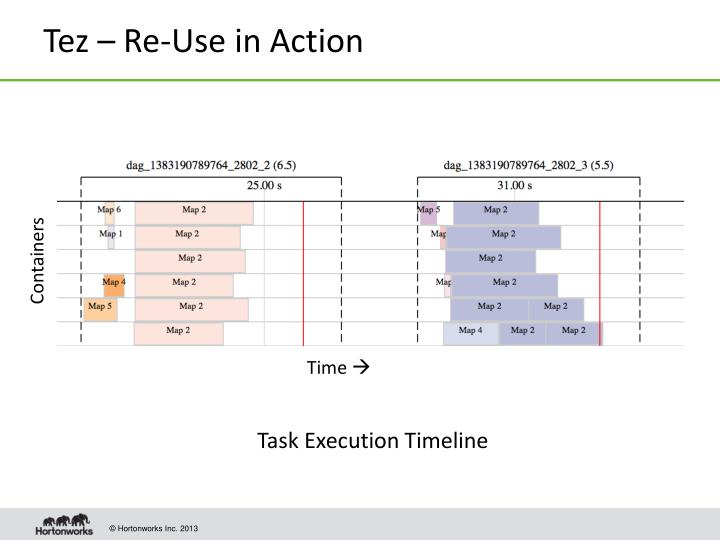 Tez – Re-Use in Action
