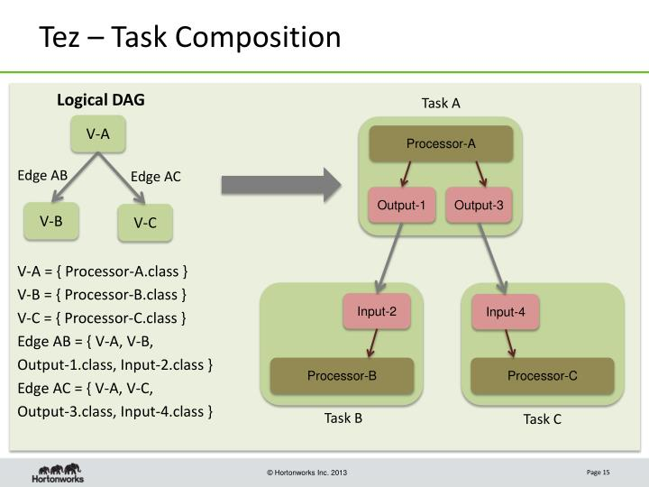 Tez – Task Composition