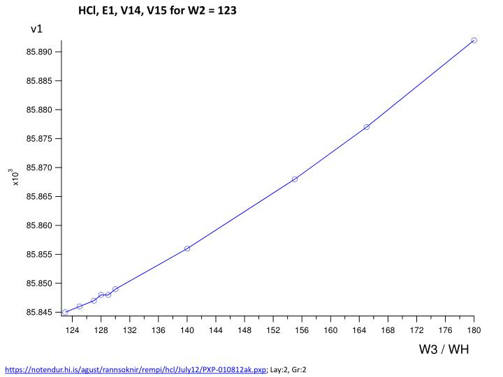 HCl, E1, V14, V15 for W2 = 123