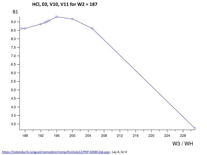 HCl, E0, V10, V11 for W2 = 187