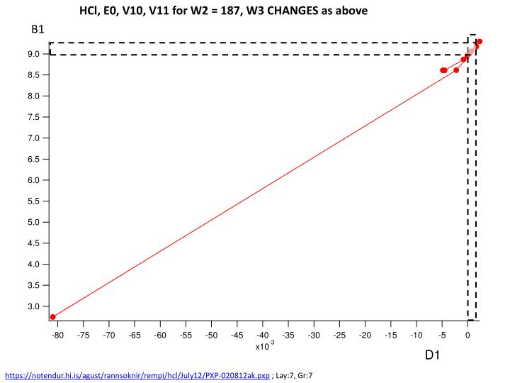 HCl, E0, V10, V11 for W2 = 187, W3 CHANGES as above
