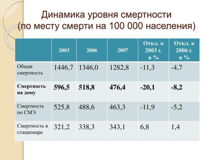 Динамика уровня смертности