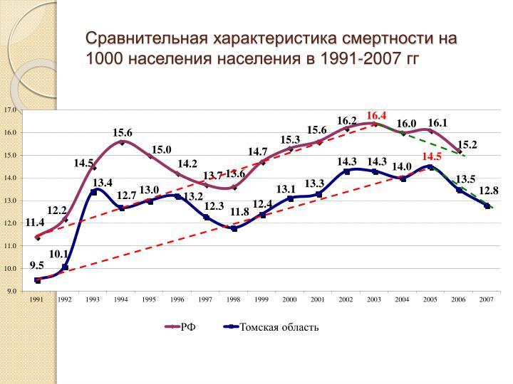 Сравнительная характеристика смертности на 1000 населения