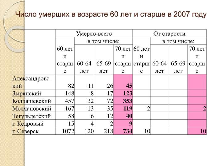 Число умерших в возрасте 60 лет и старше в 2007 году