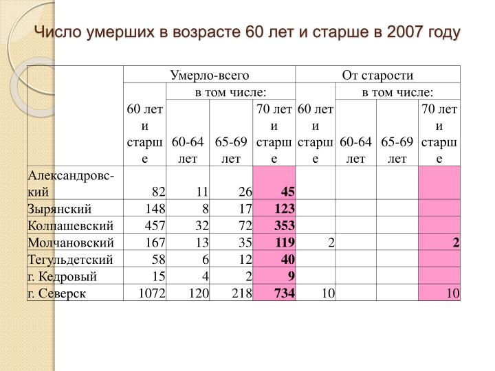 60     2007