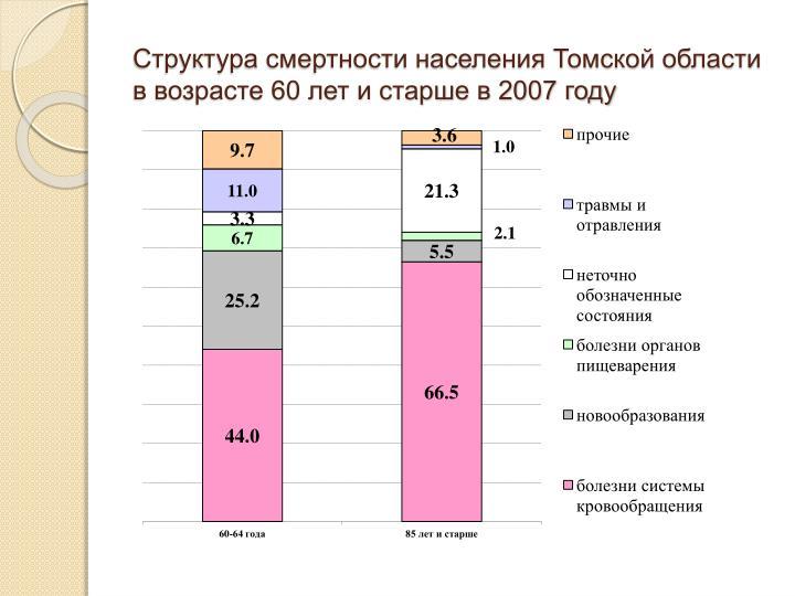 Структура смертности населения Томской области                                                                                                                                           в возрасте 60 лет и старше в 2007 году