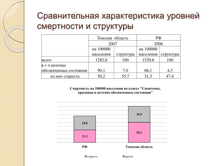 Сравнительная характеристика уровней смертности и структуры