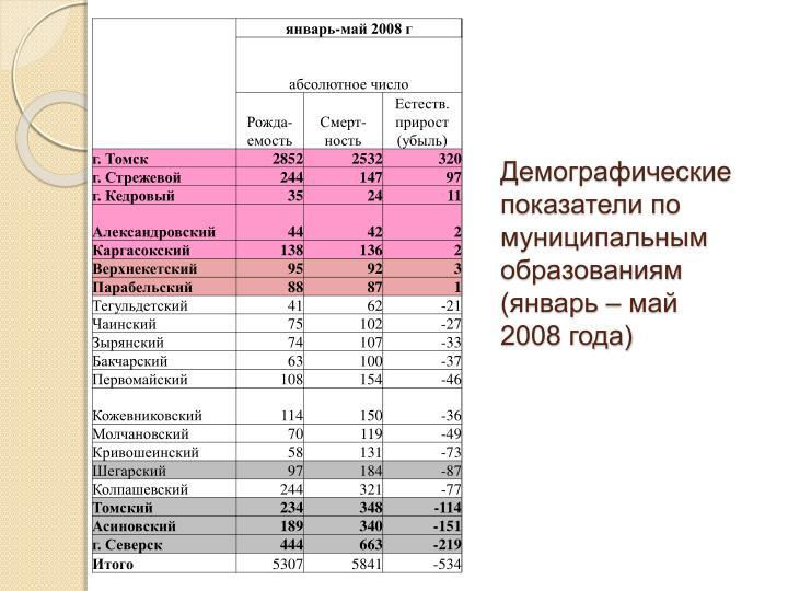 Демографические показатели по муниципальным образованиям  (январь – май