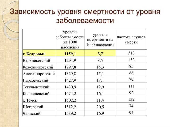Зависимость уровня смертности от уровня заболеваемости