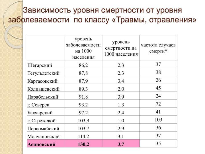 Зависимость уровня смертности от уровня заболеваемости  по классу «Травмы, отравления»