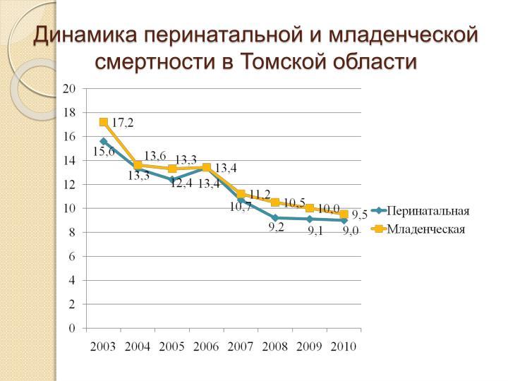 Динамика перинатальной и младенческой смертности в Томской области