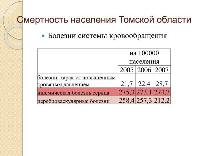Смертность населения Томской области