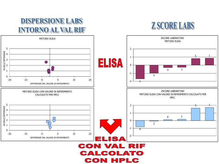 DISPERSIONE LABS