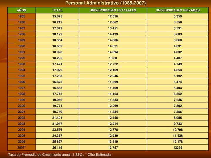 Personal Administrativo (1985-2007)