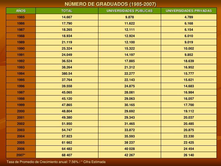 NÚMERO DE GRADUADOS (1985-2007)