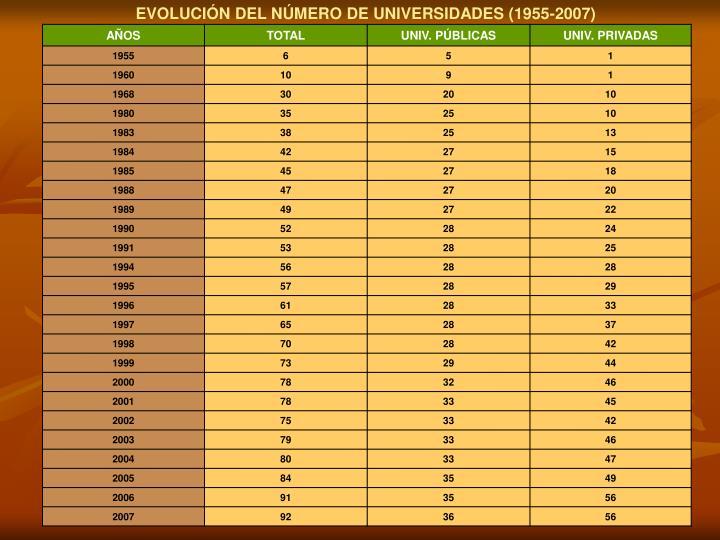 EVOLUCIÓN DEL NÚMERO DE UNIVERSIDADES (1955-2007)