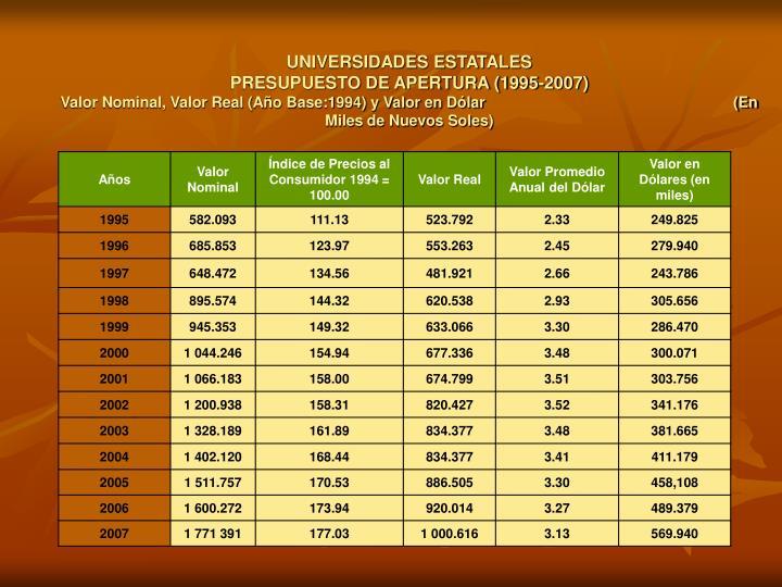 UNIVERSIDADES ESTATALES                                                                           PRESUPUESTO DE APERTURA (1995-2007)