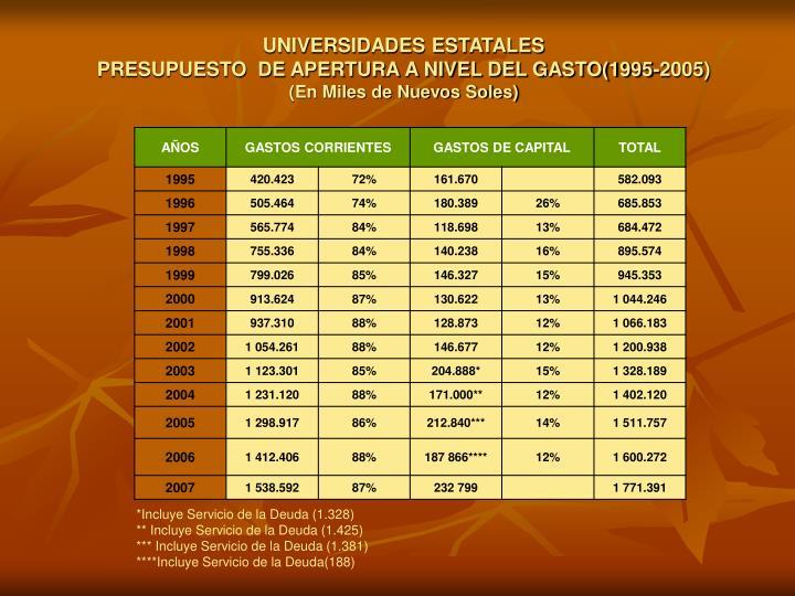 UNIVERSIDADES ESTATALES                                                                      PRESUPUESTO  DE APERTURA A NIVEL DEL GASTO(1995-2005)