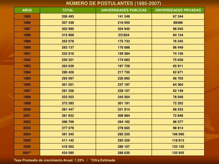 NÚMERO DE POSTULANTES (1985-2007)