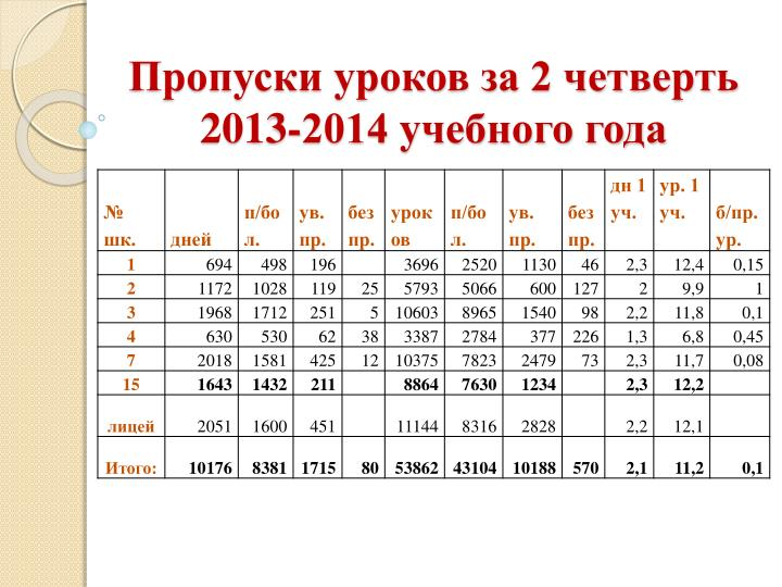 Пропуски уроков за 2 четверть 2013-2014 учебного года