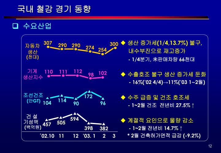 국내 철강 경기 동향