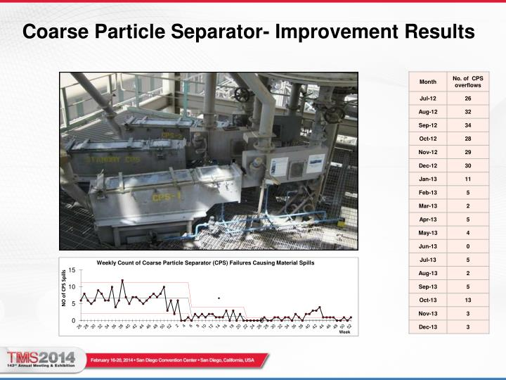 Coarse Particle Separator- Improvement Results