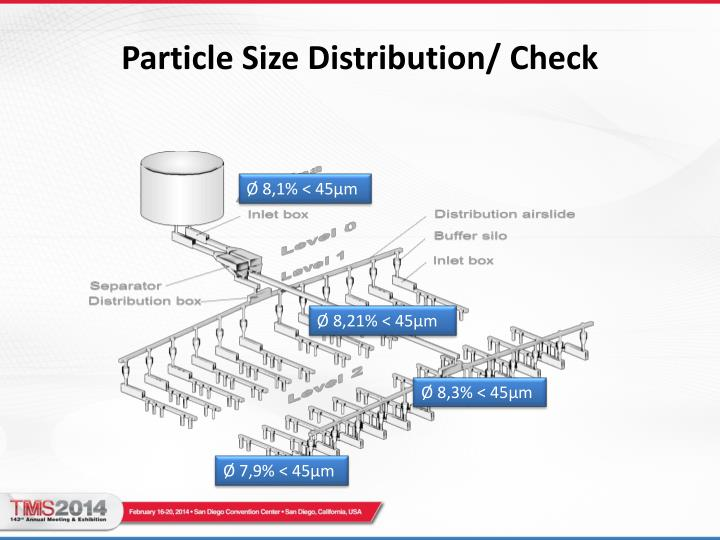 Particle Size Distribution/ Check