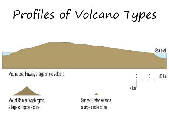Profiles of Volcano Types