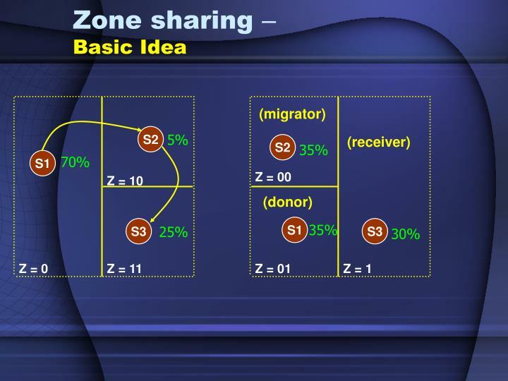 Zone sharing