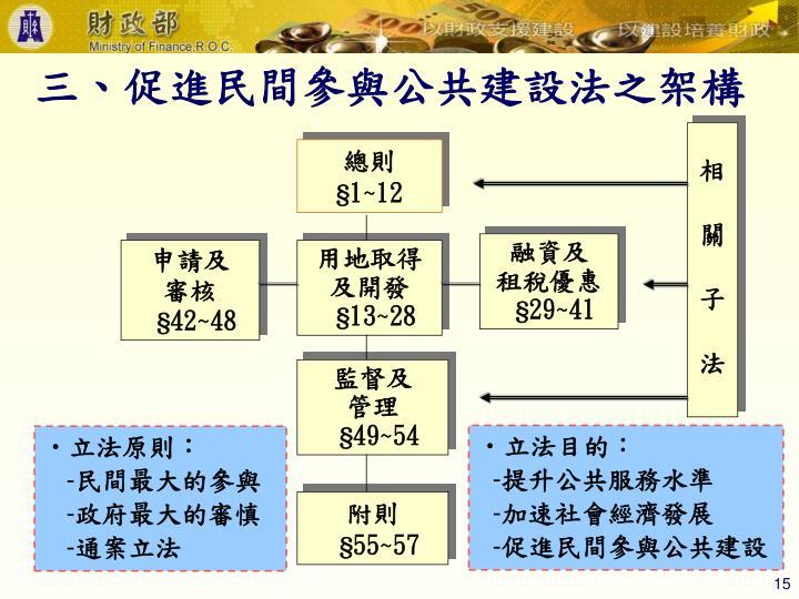 三、促進民間參與公共建設法之架構