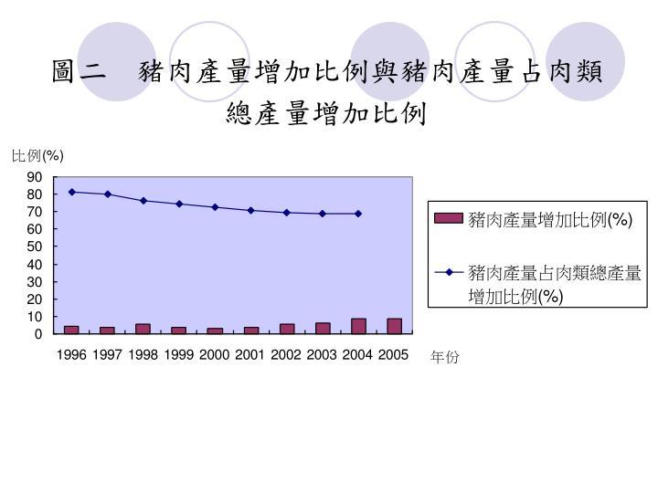 圖二  豬肉產量增加比例與豬肉產量占肉類總產量增加比例