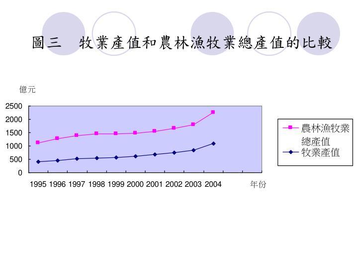 圖三  牧業產值和農林漁牧業總產值的比較