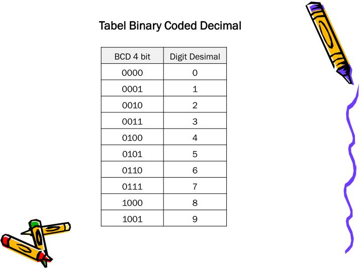 Tabel Binary Coded Decimal
