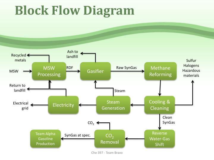 Block Flow Diagram