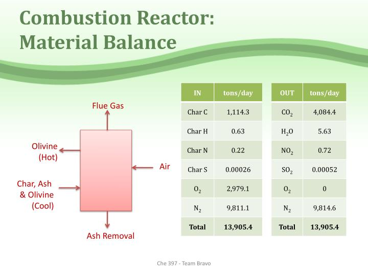 Combustion Reactor: