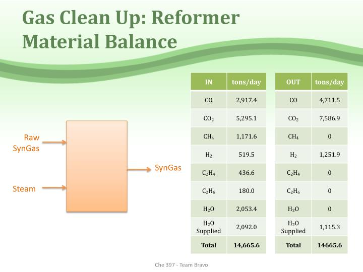 Gas Clean Up: Reformer