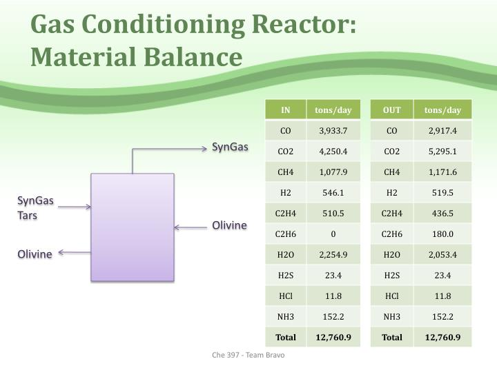 Gas Conditioning Reactor: