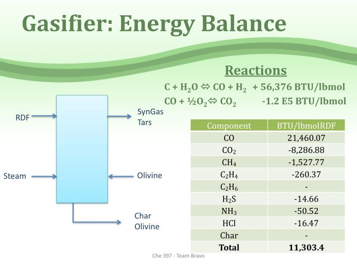 Gasifier: Energy Balance