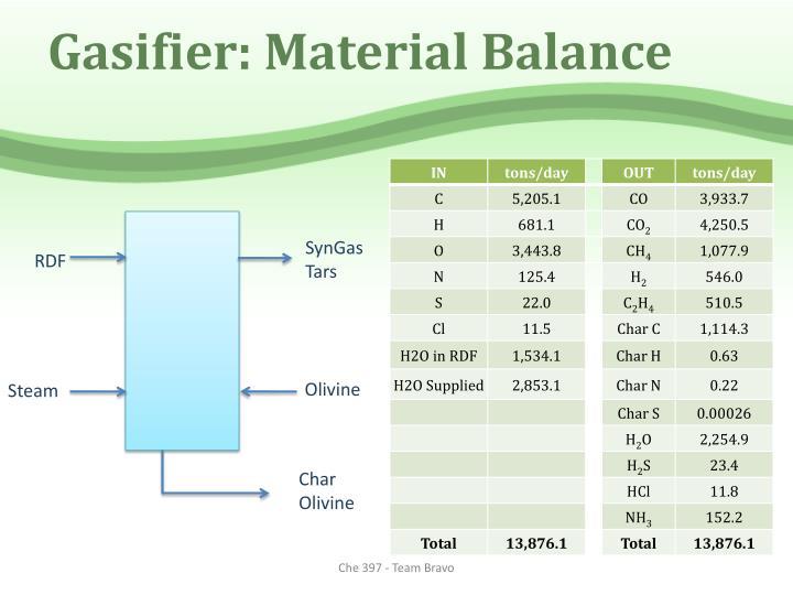 Gasifier: Material Balance