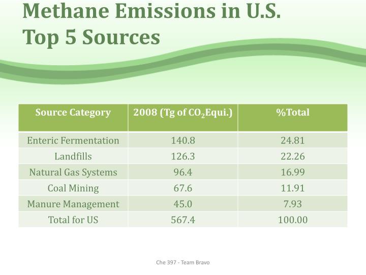 Methane Emissions in U.S.